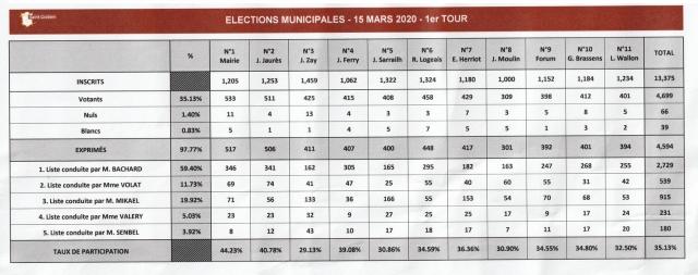 municipales 2020 résultats